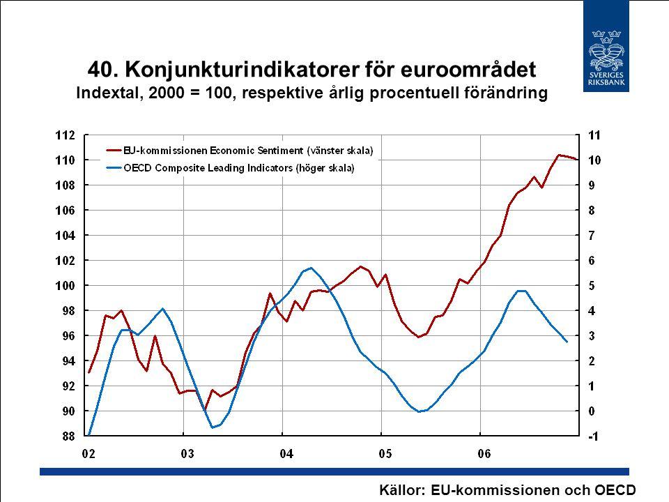 40. Konjunkturindikatorer för euroområdet Indextal, 2000 = 100, respektive årlig procentuell förändring Källor: EU-kommissionen och OECD