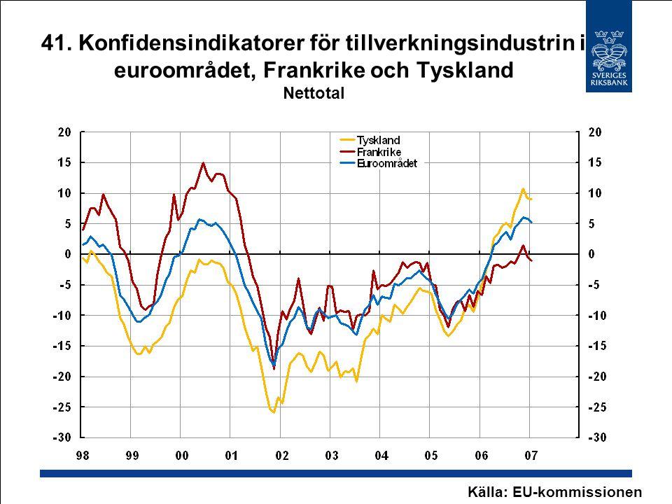 41. Konfidensindikatorer för tillverkningsindustrin i euroområdet, Frankrike och Tyskland Nettotal Källa: EU-kommissionen