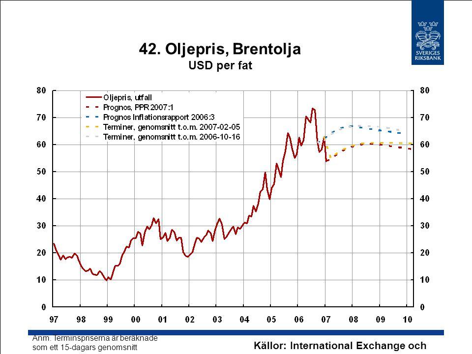 42. Oljepris, Brentolja USD per fat Källor: International Exchange och Riksbanken Anm. Terminspriserna är beräknade som ett 15-dagars genomsnitt