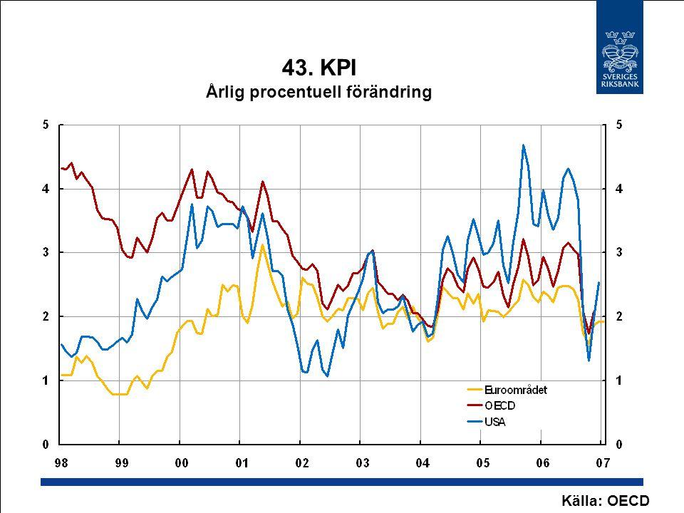 43. KPI Årlig procentuell förändring Källa: OECD