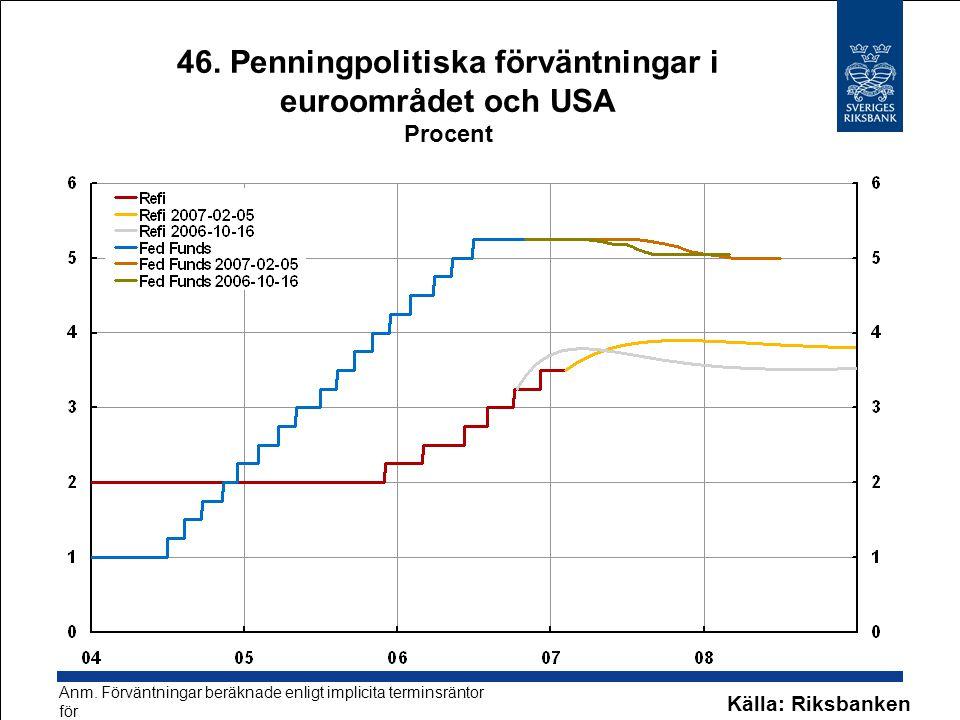 46. Penningpolitiska förväntningar i euroområdet och USA Procent Källa: Riksbanken Anm. Förväntningar beräknade enligt implicita terminsräntor för eur