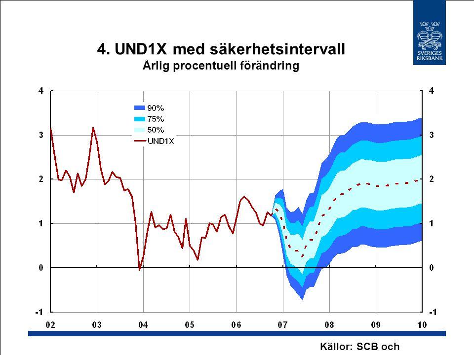 4. UND1X med säkerhetsintervall Årlig procentuell förändring Källor: SCB och Riksbanken