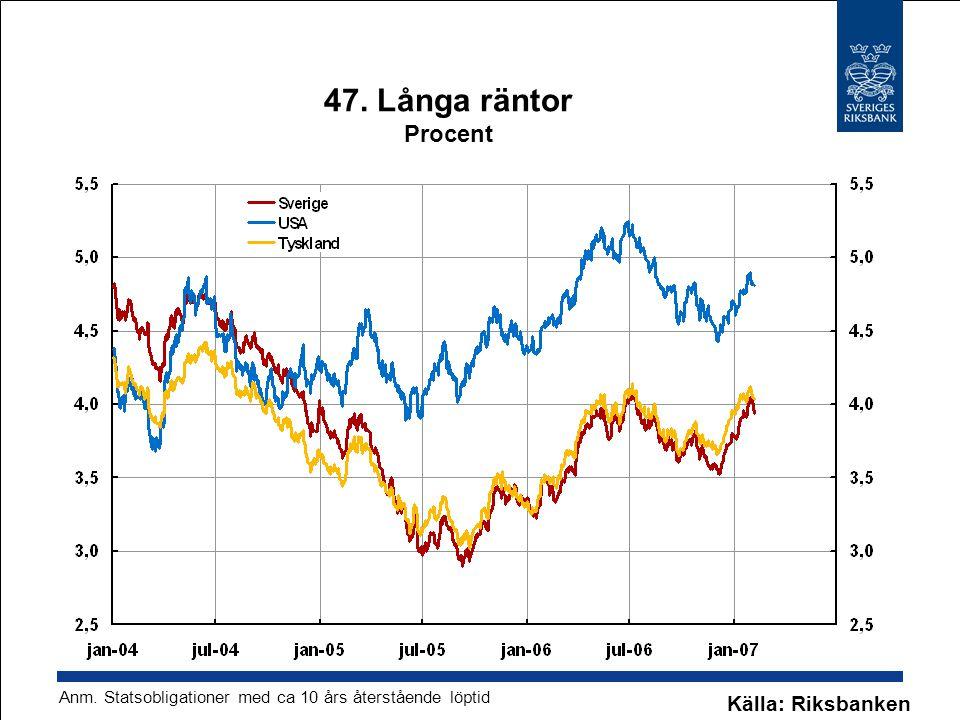 47. Långa räntor Procent Källa: Riksbanken Anm. Statsobligationer med ca 10 års återstående löptid