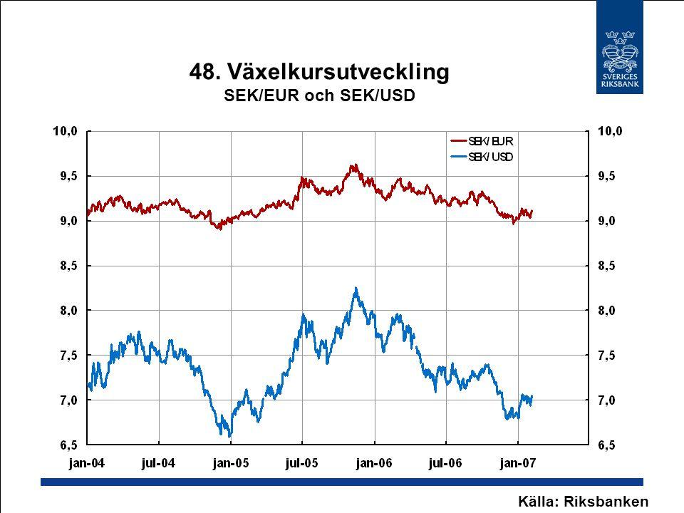 48. Växelkursutveckling SEK/EUR och SEK/USD Källa: Riksbanken