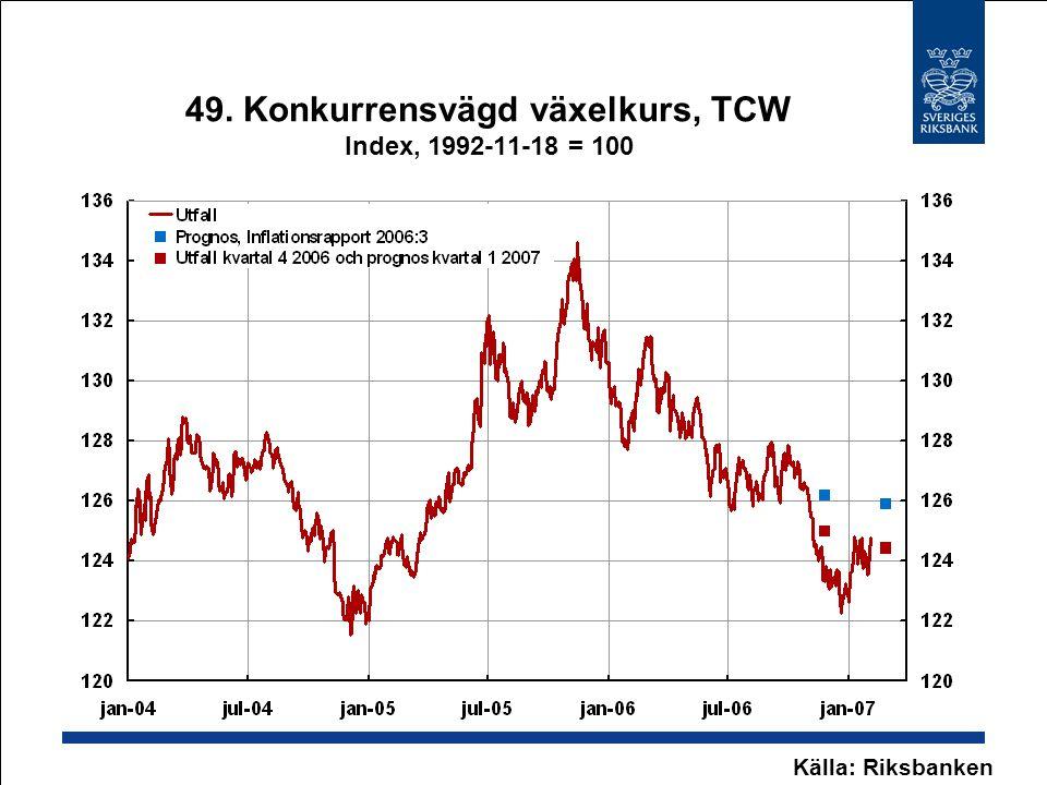 49. Konkurrensvägd växelkurs, TCW Index, 1992-11-18 = 100 Källa: Riksbanken