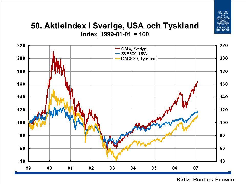 50. Aktieindex i Sverige, USA och Tyskland Index, 1999-01-01 = 100 Källa: Reuters Ecowin