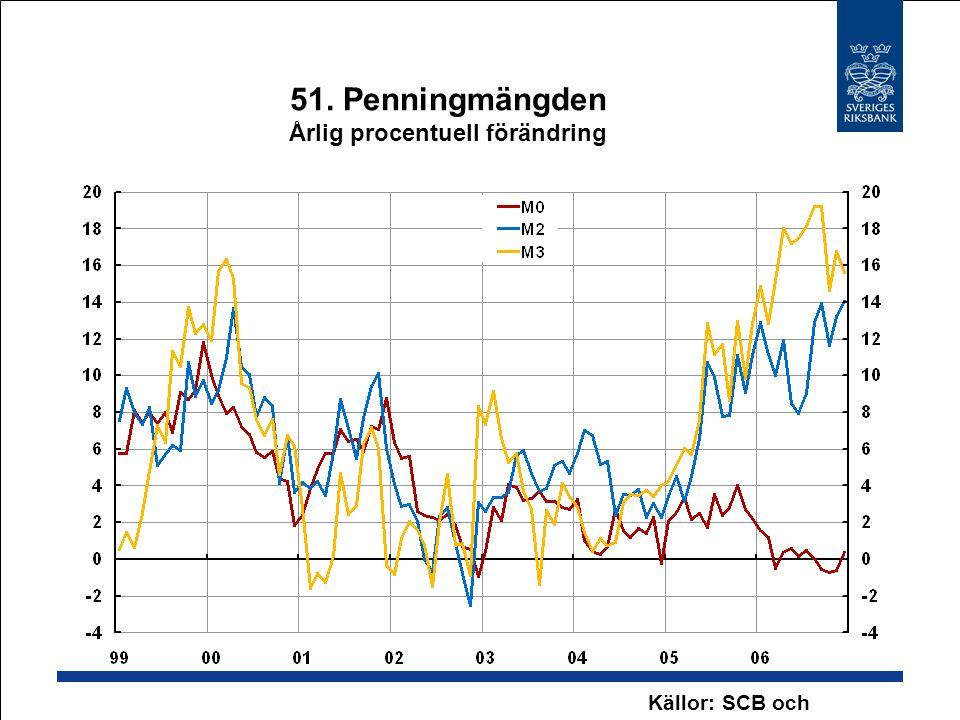51. Penningmängden Årlig procentuell förändring Källor: SCB och Riksbanken