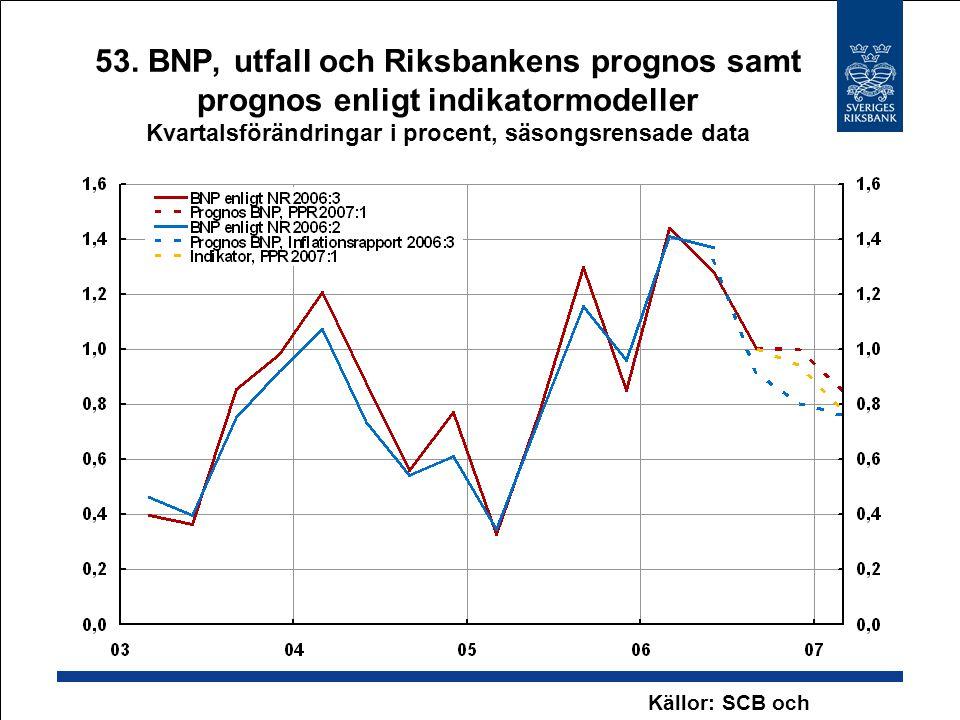 53. BNP, utfall och Riksbankens prognos samt prognos enligt indikatormodeller Kvartalsförändringar i procent, säsongsrensade data Källor: SCB och Riks