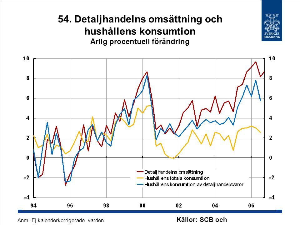 54. Detaljhandelns omsättning och hushållens konsumtion Årlig procentuell förändring Källor: SCB och Konjunkturinstitutet Anm. Ej kalenderkorrigerade
