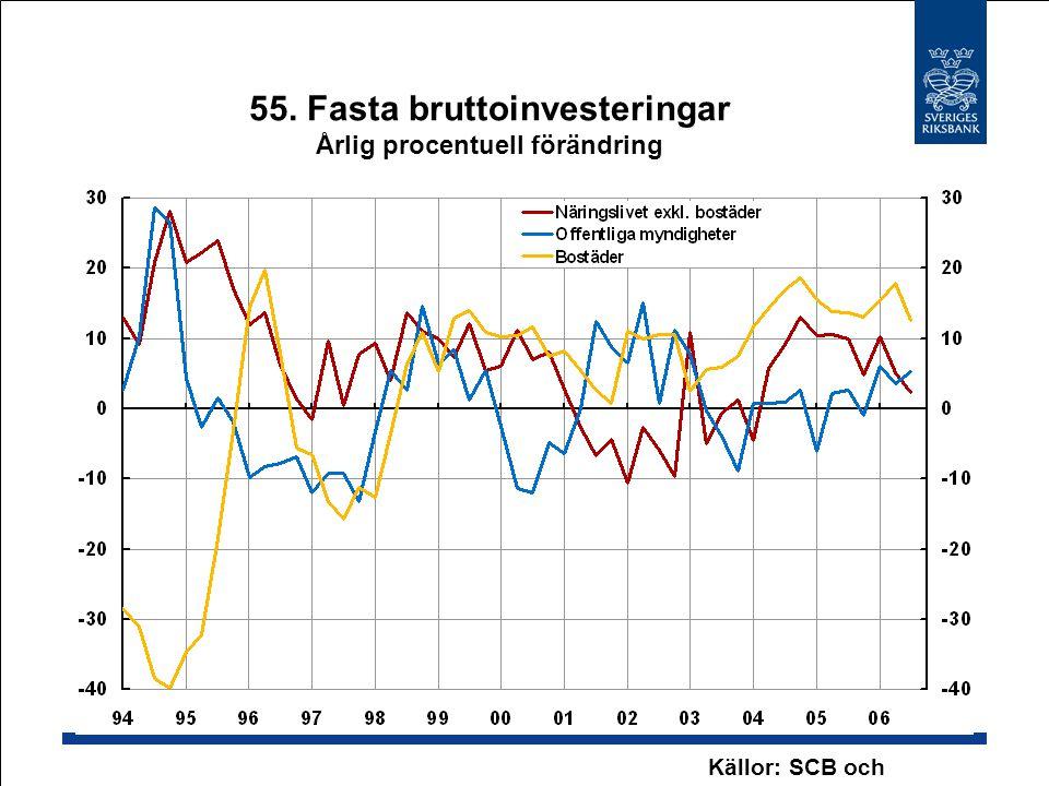55. Fasta bruttoinvesteringar Årlig procentuell förändring Källor: SCB och Riksbanken
