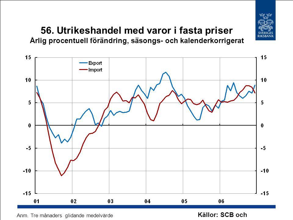 56. Utrikeshandel med varor i fasta priser Årlig procentuell förändring, säsongs- och kalenderkorrigerat Källor: SCB och Riksbanken Anm. Tre månaders