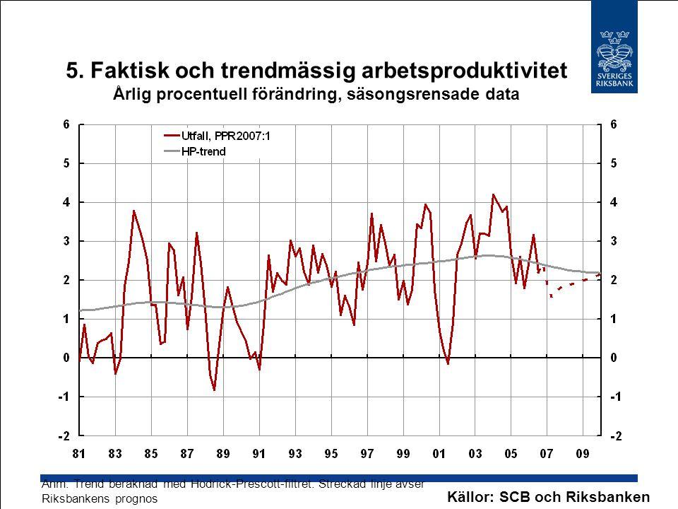 5. Faktisk och trendmässig arbetsproduktivitet Årlig procentuell förändring, säsongsrensade data Källor: SCB och Riksbanken Anm. Trend beräknad med Ho