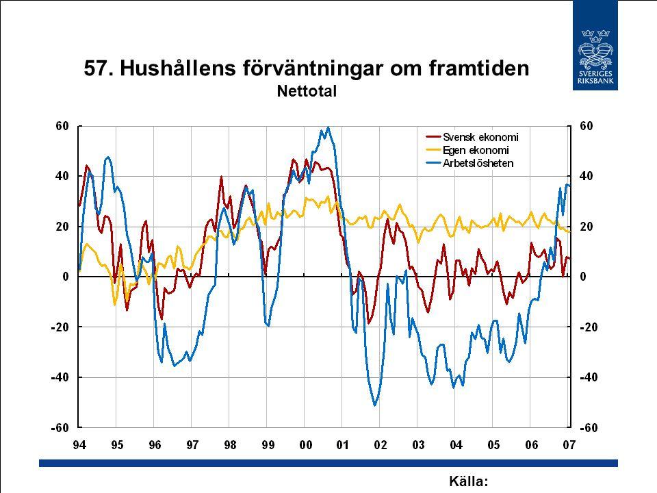 57. Hushållens förväntningar om framtiden Nettotal Källa: Konjunkturinstitutet