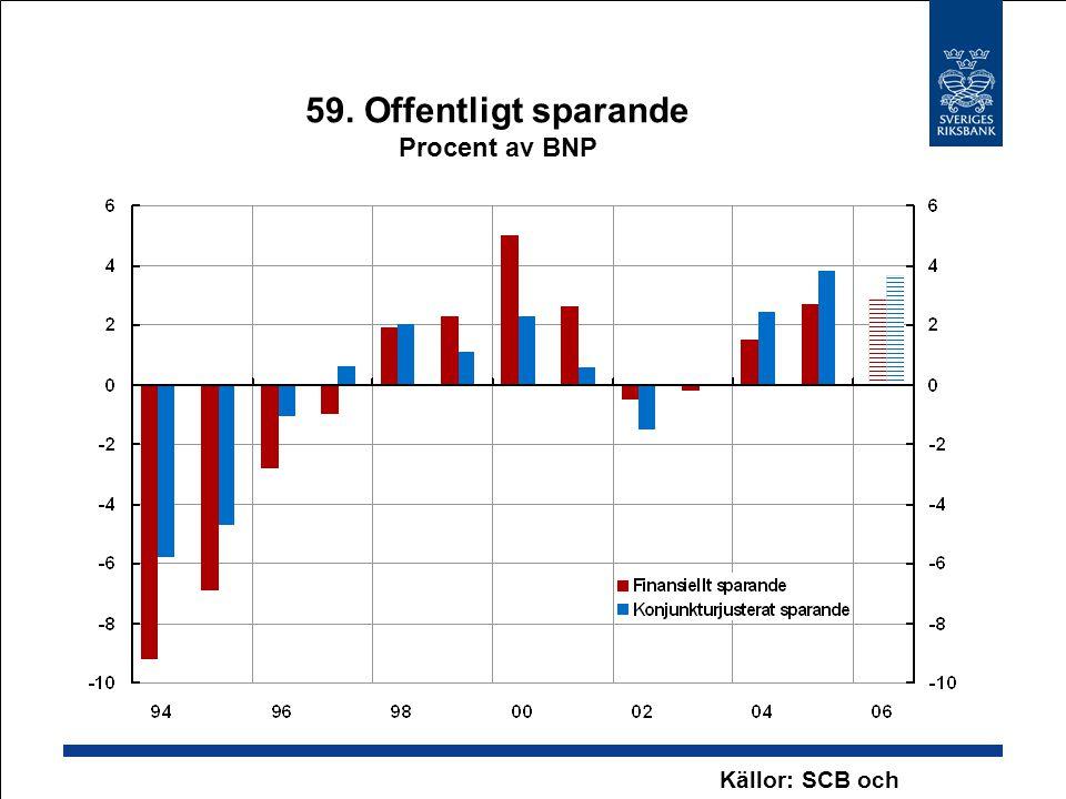 59. Offentligt sparande Procent av BNP Källor: SCB och Riksbanken