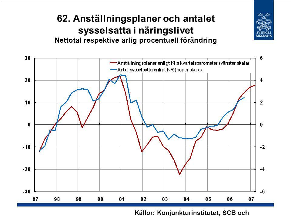 62. Anställningsplaner och antalet sysselsatta i näringslivet Nettotal respektive årlig procentuell förändring Källor: Konjunkturinstitutet, SCB och R