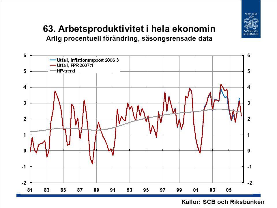 63. Arbetsproduktivitet i hela ekonomin Årlig procentuell förändring, säsongsrensade data Källor: SCB och Riksbanken