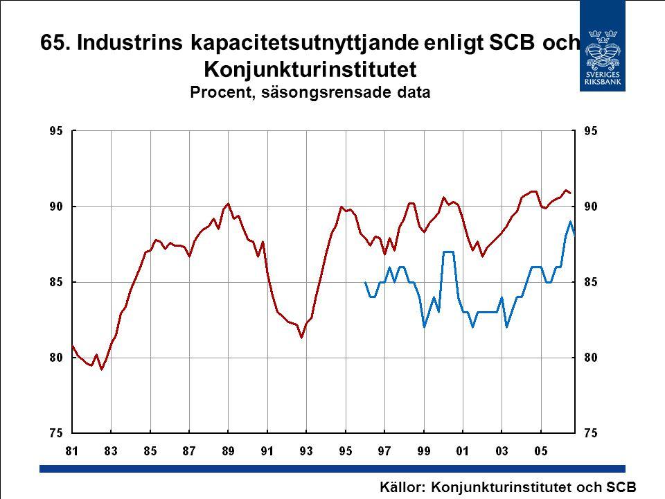 65. Industrins kapacitetsutnyttjande enligt SCB och Konjunkturinstitutet Procent, säsongsrensade data Källor: Konjunkturinstitutet och SCB