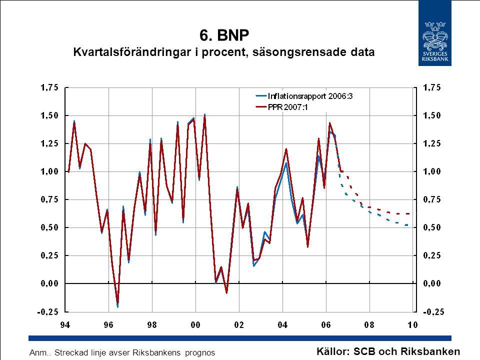 6. BNP Kvartalsförändringar i procent, säsongsrensade data Källor: SCB och Riksbanken Anm.. Streckad linje avser Riksbankens prognos