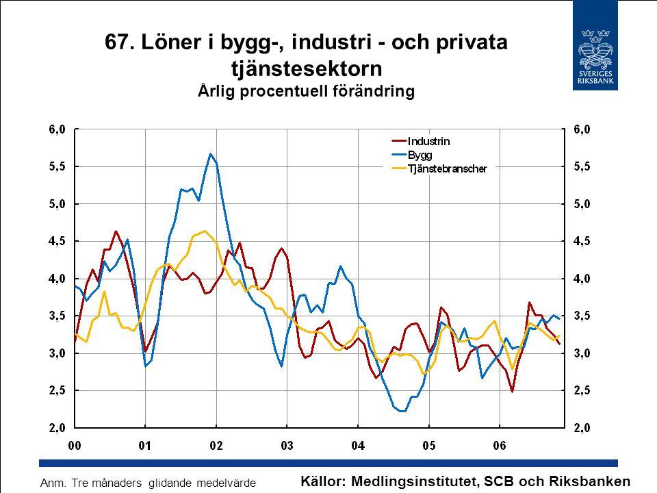 67. Löner i bygg-, industri - och privata tjänstesektorn Årlig procentuell förändring Källor: Medlingsinstitutet, SCB och Riksbanken Anm. Tre månaders
