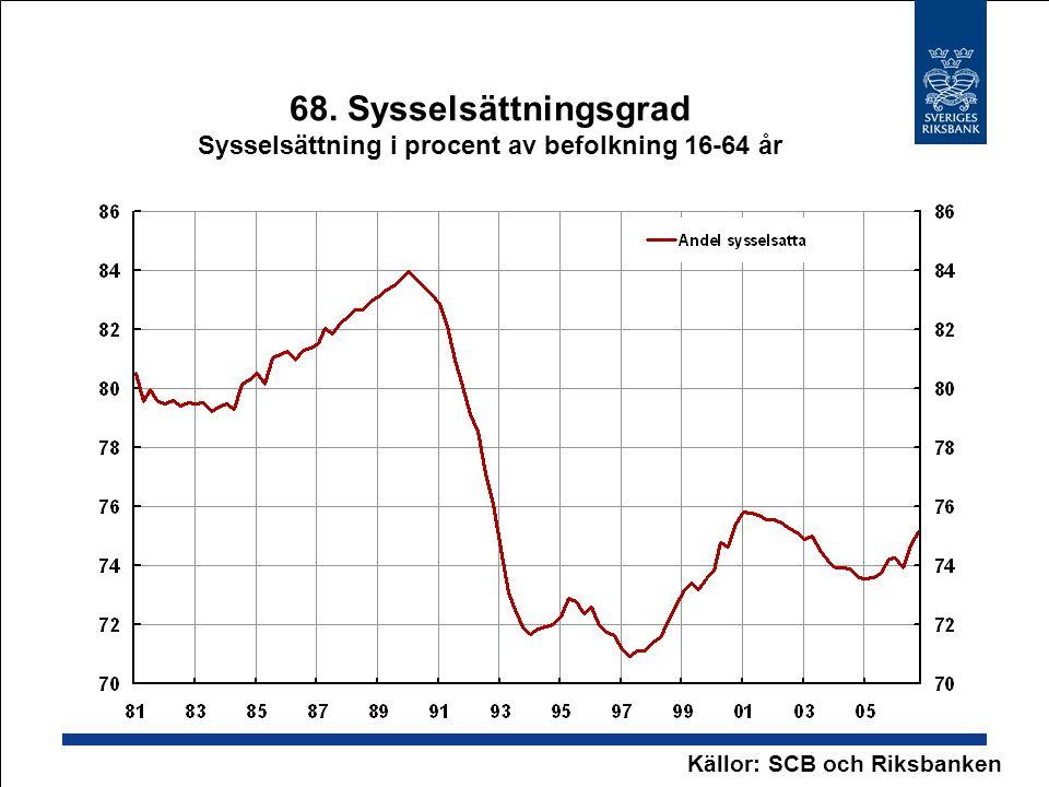 68. Sysselsättningsgrad Sysselsättning i procent av befolkning 16-64 år Källor: SCB och Riksbanken