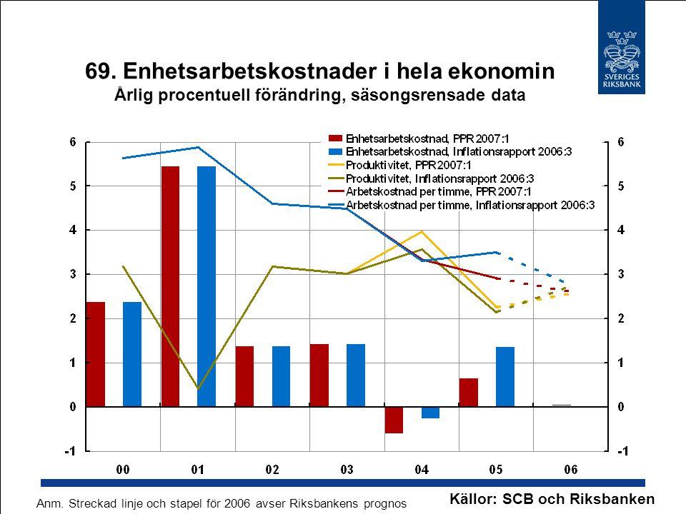 69. Enhetsarbetskostnader i hela ekonomin Årlig procentuell förändring, säsongsrensade data Källor: SCB och Riksbanken Anm. Streckad linje och stapel