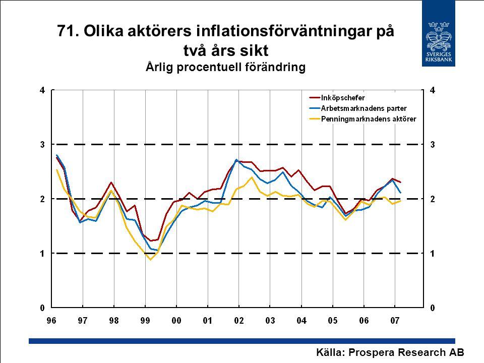 71. Olika aktörers inflationsförväntningar på två års sikt Årlig procentuell förändring Källa: Prospera Research AB