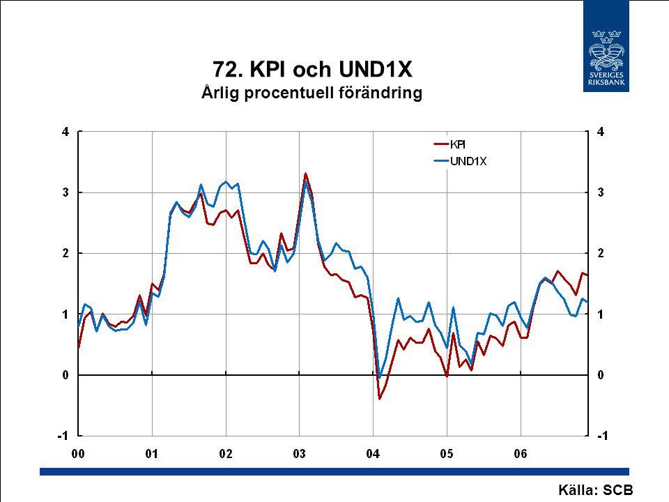 72. KPI och UND1X Årlig procentuell förändring Källa: SCB