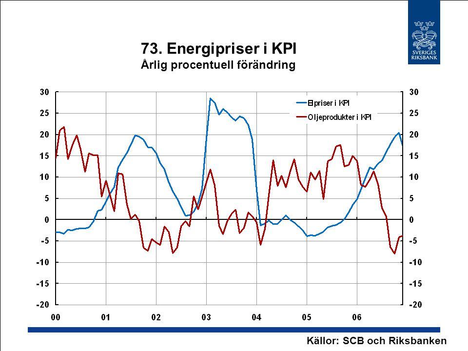 73. Energipriser i KPI Årlig procentuell förändring Källor: SCB och Riksbanken