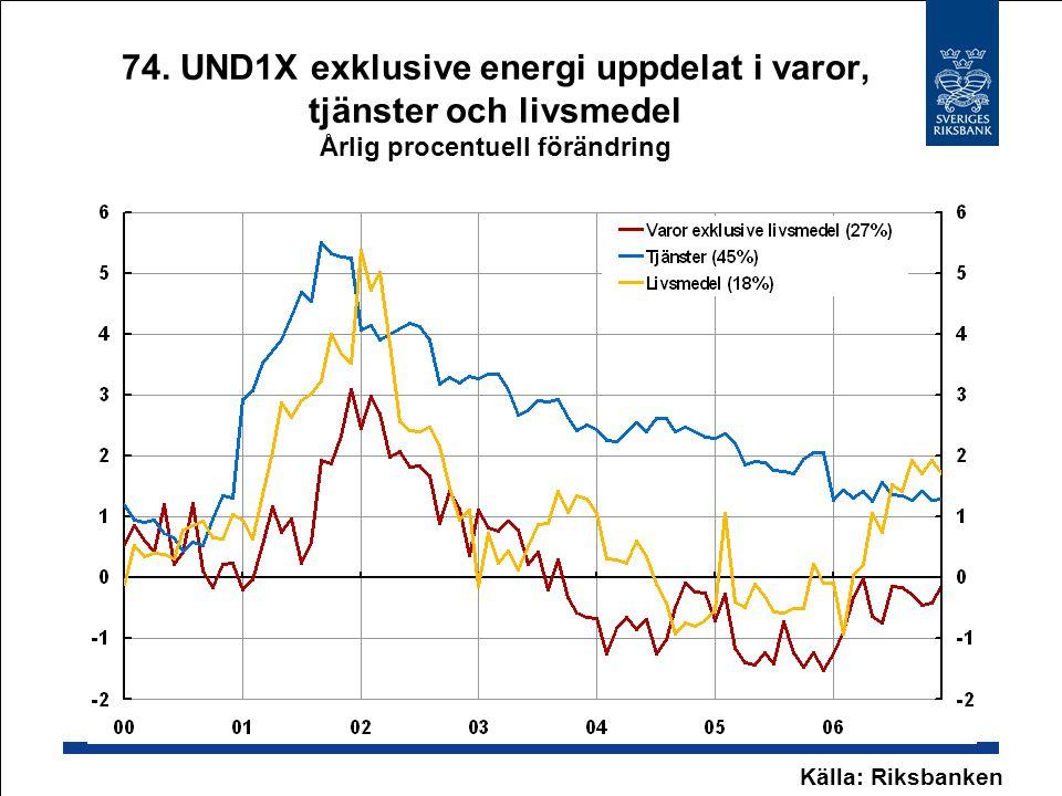 74. UND1X exklusive energi uppdelat i varor, tjänster och livsmedel Årlig procentuell förändring Källa: Riksbanken