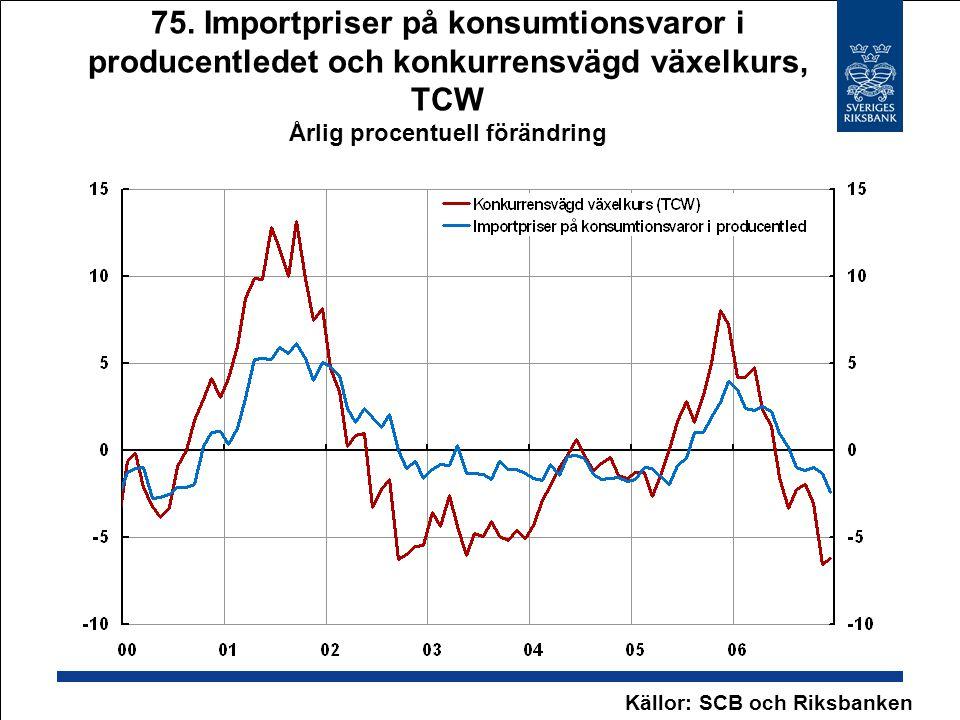 75. Importpriser på konsumtionsvaror i producentledet och konkurrensvägd växelkurs, TCW Årlig procentuell förändring Källor: SCB och Riksbanken