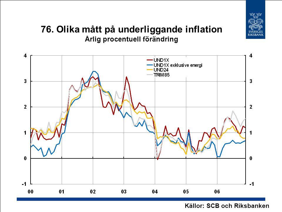 76. Olika mått på underliggande inflation Årlig procentuell förändring Källor: SCB och Riksbanken