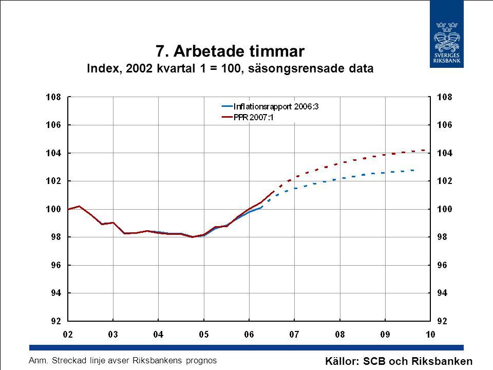 7. Arbetade timmar Index, 2002 kvartal 1 = 100, säsongsrensade data Källor: SCB och Riksbanken Anm. Streckad linje avser Riksbankens prognos