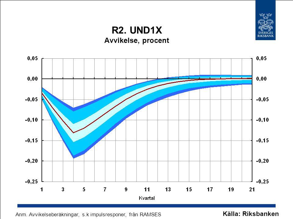 R2. UND1X Avvikelse, procent Källa: Riksbanken Anm. Avvikelseberäkningar, s.k impulsresponer, från RAMSES
