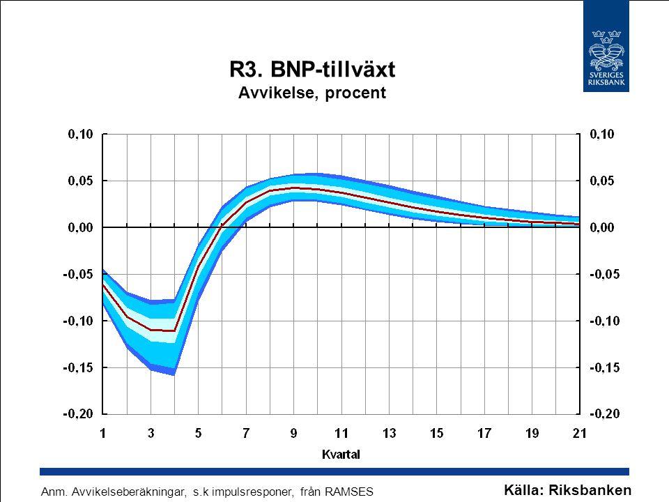 R3. BNP-tillväxt Avvikelse, procent Källa: Riksbanken Anm. Avvikelseberäkningar, s.k impulsresponer, från RAMSES