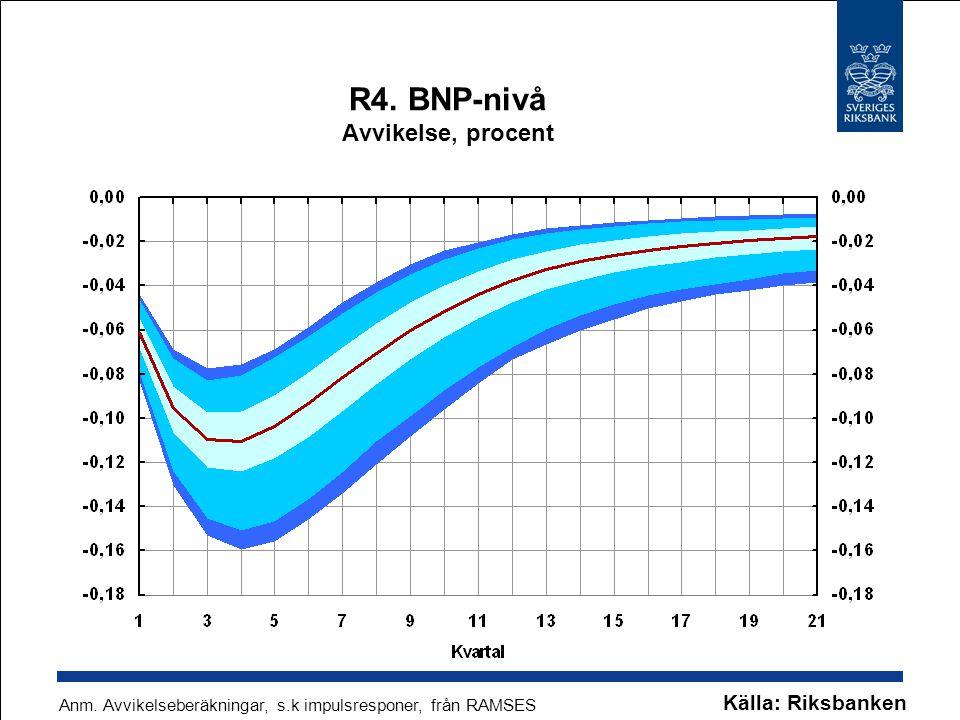 R4. BNP-nivå Avvikelse, procent Anm. Avvikelseberäkningar, s.k impulsresponer, från RAMSES Källa: Riksbanken