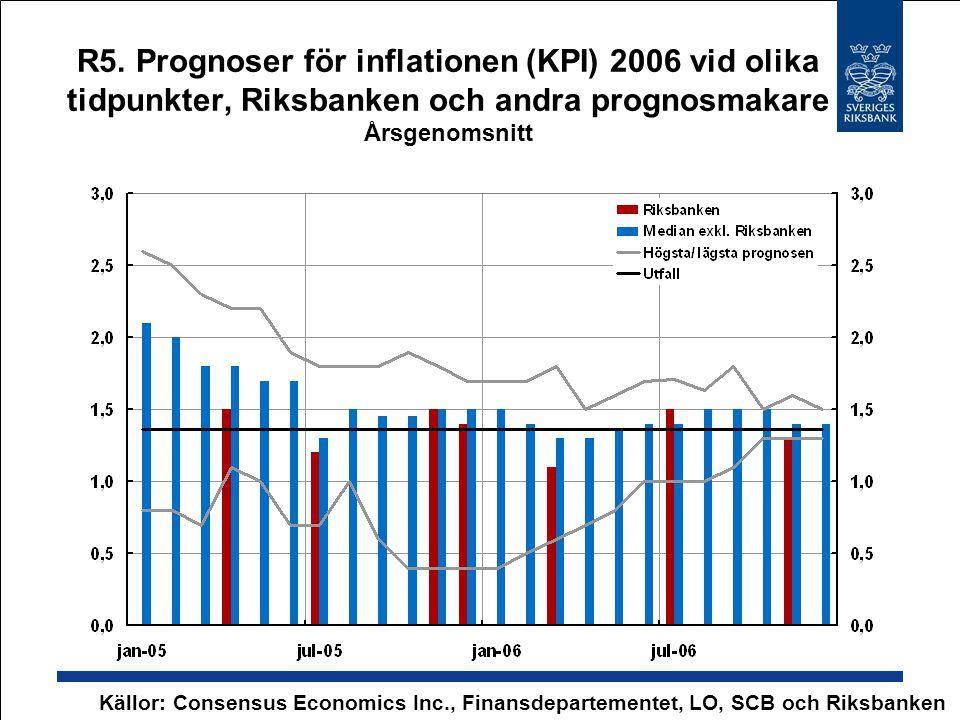 R5. Prognoser för inflationen (KPI) 2006 vid olika tidpunkter, Riksbanken och andra prognosmakare Årsgenomsnitt Källor: Consensus Economics Inc., Fina