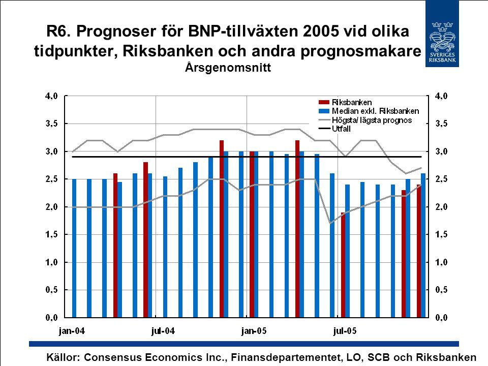 R6. Prognoser för BNP-tillväxten 2005 vid olika tidpunkter, Riksbanken och andra prognosmakare Årsgenomsnitt Källor: Consensus Economics Inc., Finansd