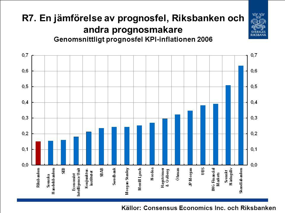 R7. En jämförelse av prognosfel, Riksbanken och andra prognosmakare Genomsnittligt prognosfel KPI-inflationen 2006 Källor: Consensus Economics Inc. oc