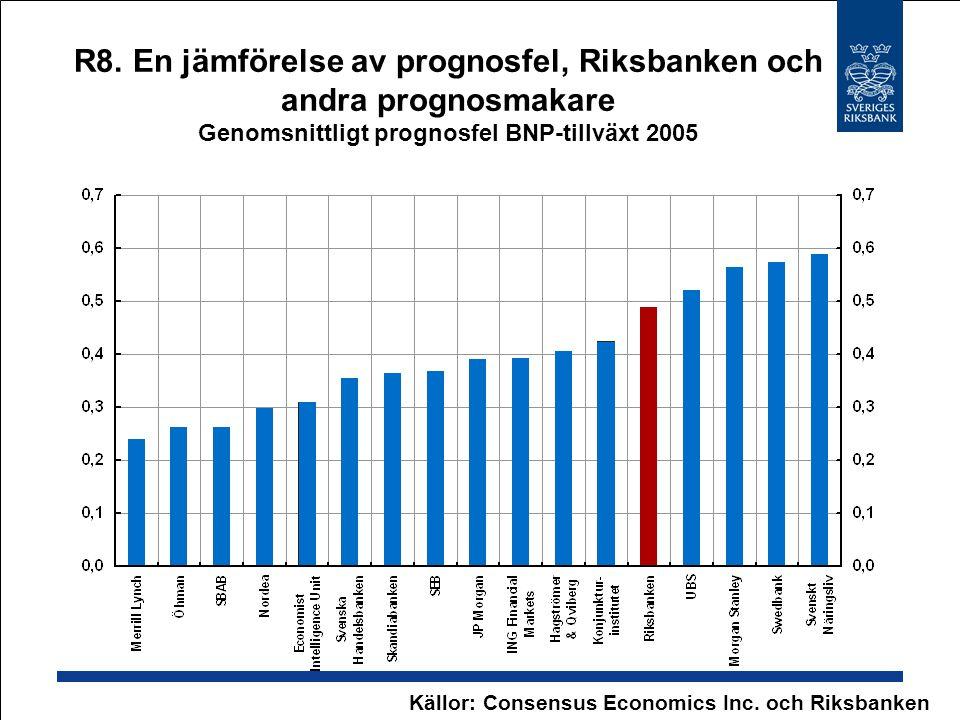 R8. En jämförelse av prognosfel, Riksbanken och andra prognosmakare Genomsnittligt prognosfel BNP-tillväxt 2005 Källor: Consensus Economics Inc. och R