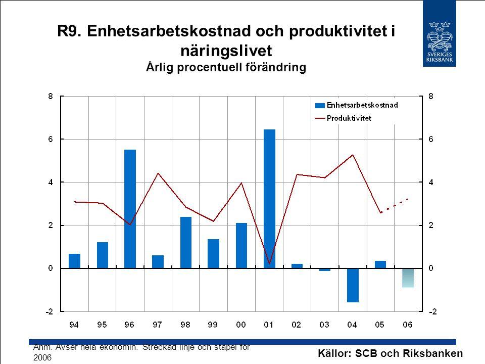 R9. Enhetsarbetskostnad och produktivitet i näringslivet Årlig procentuell förändring Källor: SCB och Riksbanken Anm. Avser hela ekonomin. Streckad li