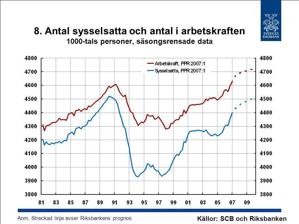 8. Antal sysselsatta och antal i arbetskraften 1000-tals personer, säsongsrensade data Källor: SCB och Riksbanken Anm. Streckad linje avser Riksbanken