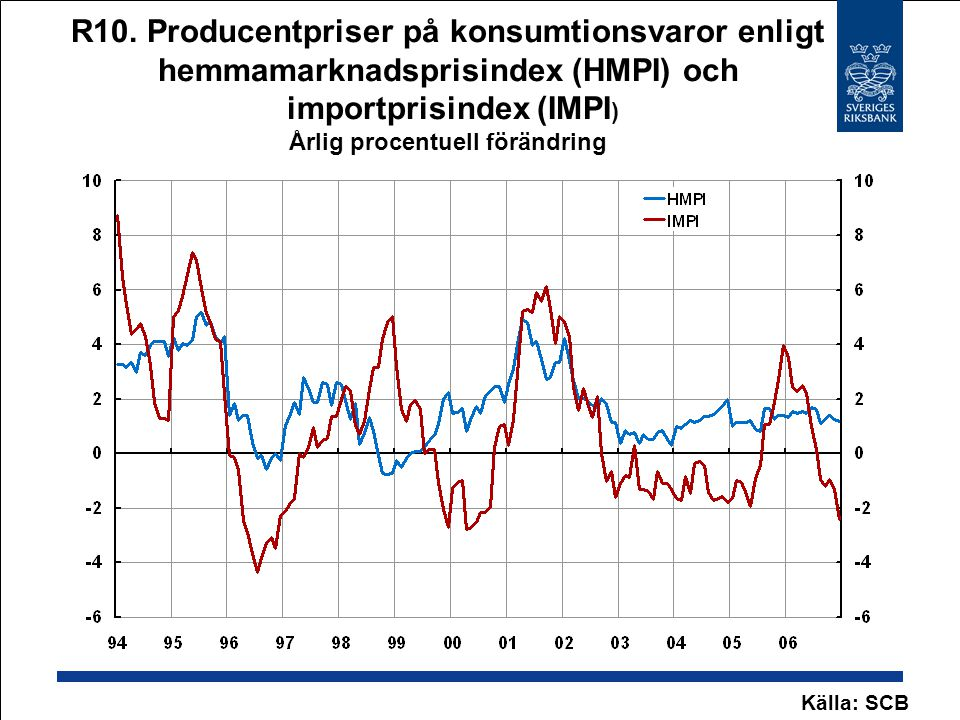 R10. Producentpriser på konsumtionsvaror enligt hemmamarknadsprisindex (HMPI) och importprisindex (IMPI ) Årlig procentuell förändring Källa: SCB