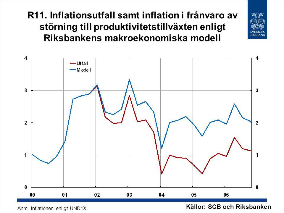 R11. Inflationsutfall samt inflation i frånvaro av störning till produktivitetstillväxten enligt Riksbankens makroekonomiska modell Källor: SCB och Ri