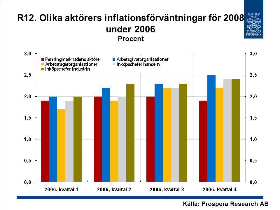 R12. Olika aktörers inflationsförväntningar för 2008 under 2006 Procent Källa: Prospera Research AB