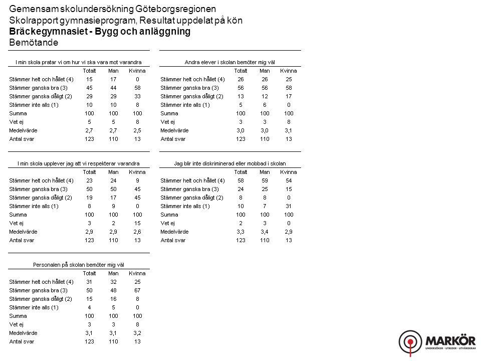 Gemensam skolundersökning Göteborgsregionen Skolrapport gymnasieprogram, Resultat uppdelat på kön Bräckegymnasiet - Bygg och anläggning Bemötande