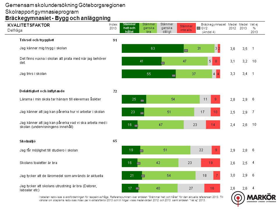 Bräckegymnasiet GY2 (Andel 4) KVALITETSFAKTOR Delfråga Stämmer helt och hållet Stämmer ganska bra Stämmer ganska dåligt Stämmer inte alls Gemensam skolundersökning Göteborgsregionen Skolrapport gymnasieprogram Bräckegymnasiet - Bygg och anläggning Index 2013 I tabellen redovisas svarsfördelningen för respektive fråga.