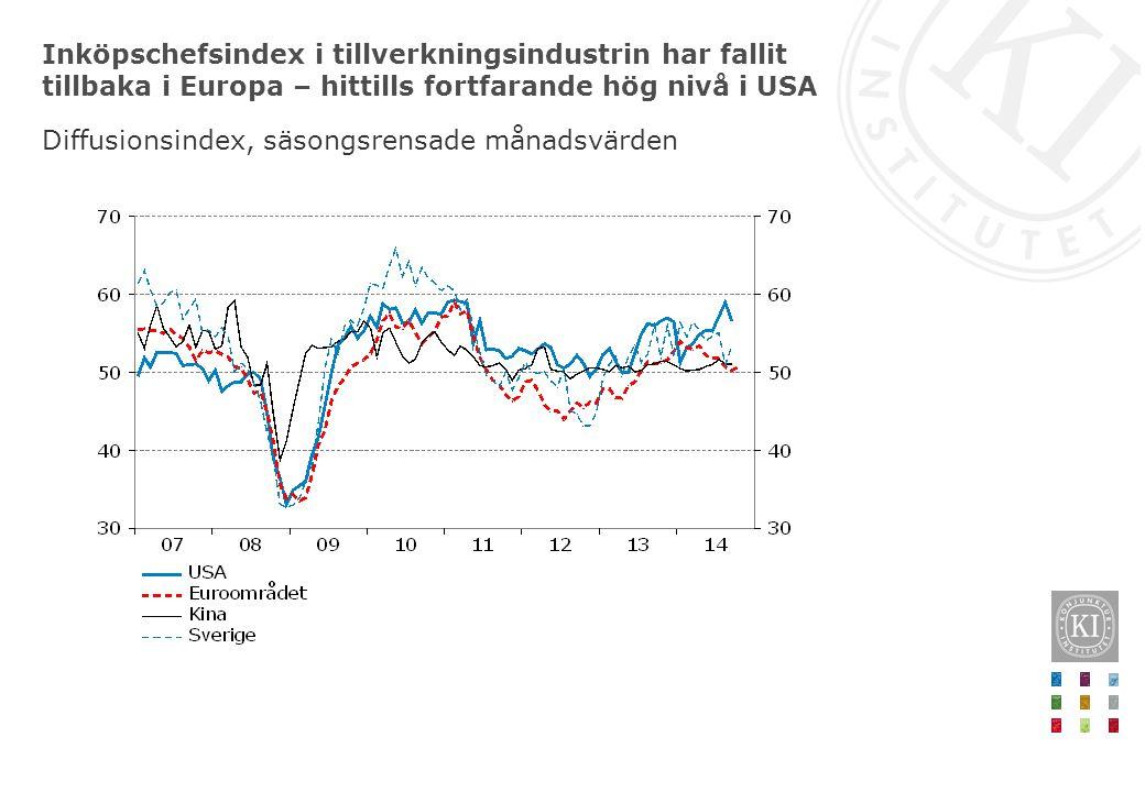 Inköpschefsindex i tillverkningsindustrin har fallit tillbaka i Europa – hittills fortfarande hög nivå i USA Diffusionsindex, säsongsrensade månadsvär
