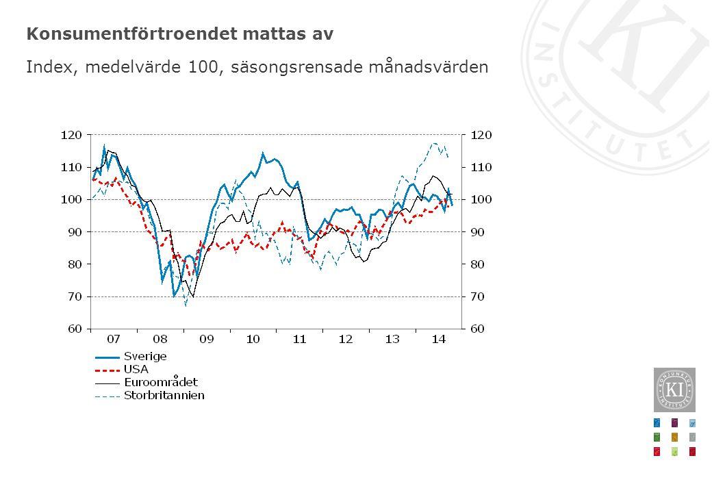 Konsumentförtroendet mattas av Index, medelvärde 100, säsongsrensade månadsvärden