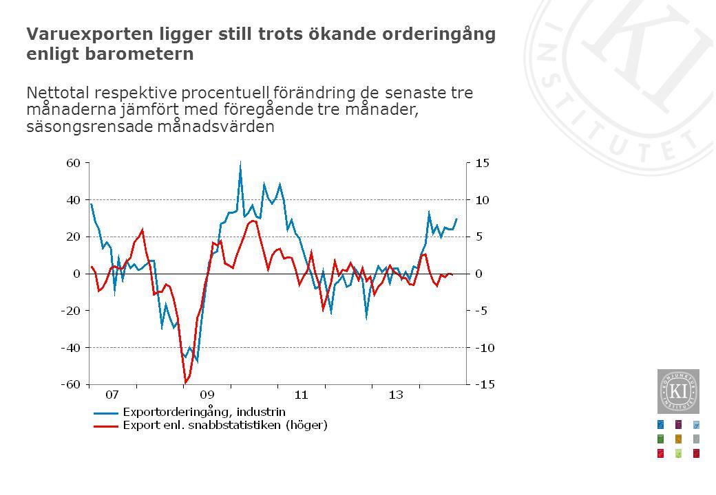Varuexporten ligger still trots ökande orderingång enligt barometern Nettotal respektive procentuell förändring de senaste tre månaderna jämfört med f