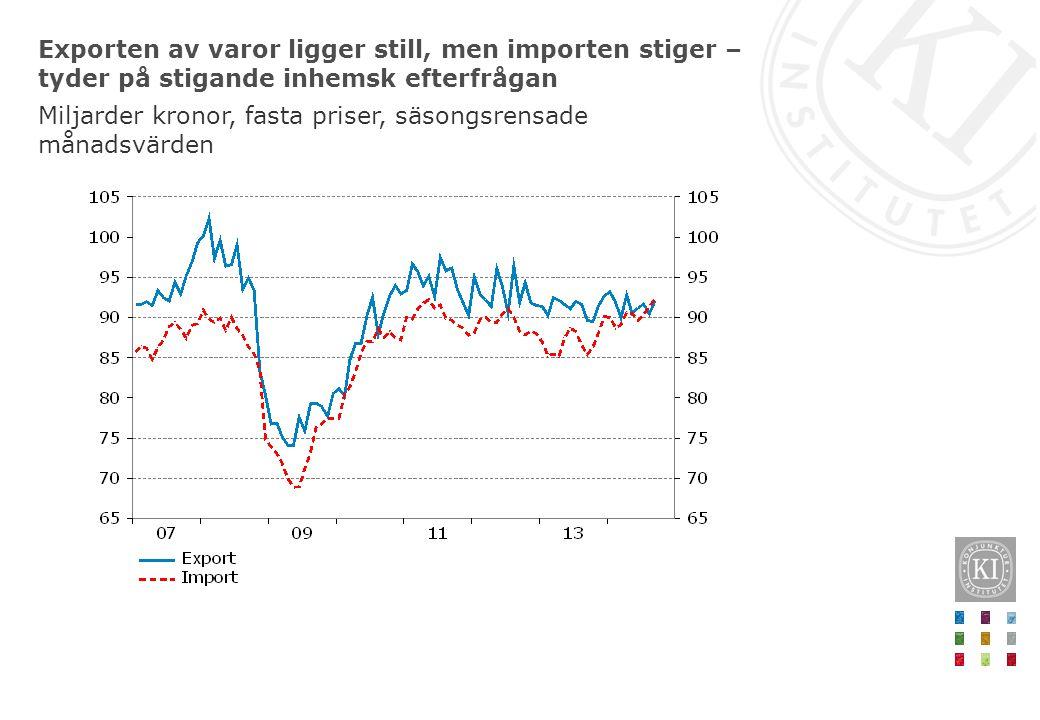 Exporten av varor ligger still, men importen stiger – tyder på stigande inhemsk efterfrågan Miljarder kronor, fasta priser, säsongsrensade månadsvärde